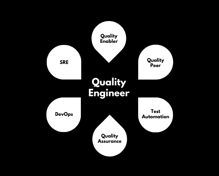 Looking Ahead: The Top Six Facets Quality Engineer Have In Common