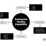 The One Hidden Secret of Quality : Stop Projects, Build Capabilities