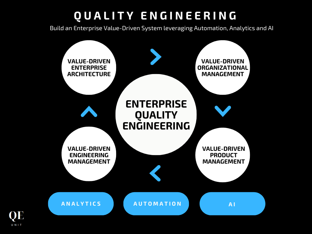 """An Introduction to the New Quality Engineering<span class=""""wtr-time-wrap after-title""""><span class=""""wtr-time-number"""">7</span> min read</span>"""