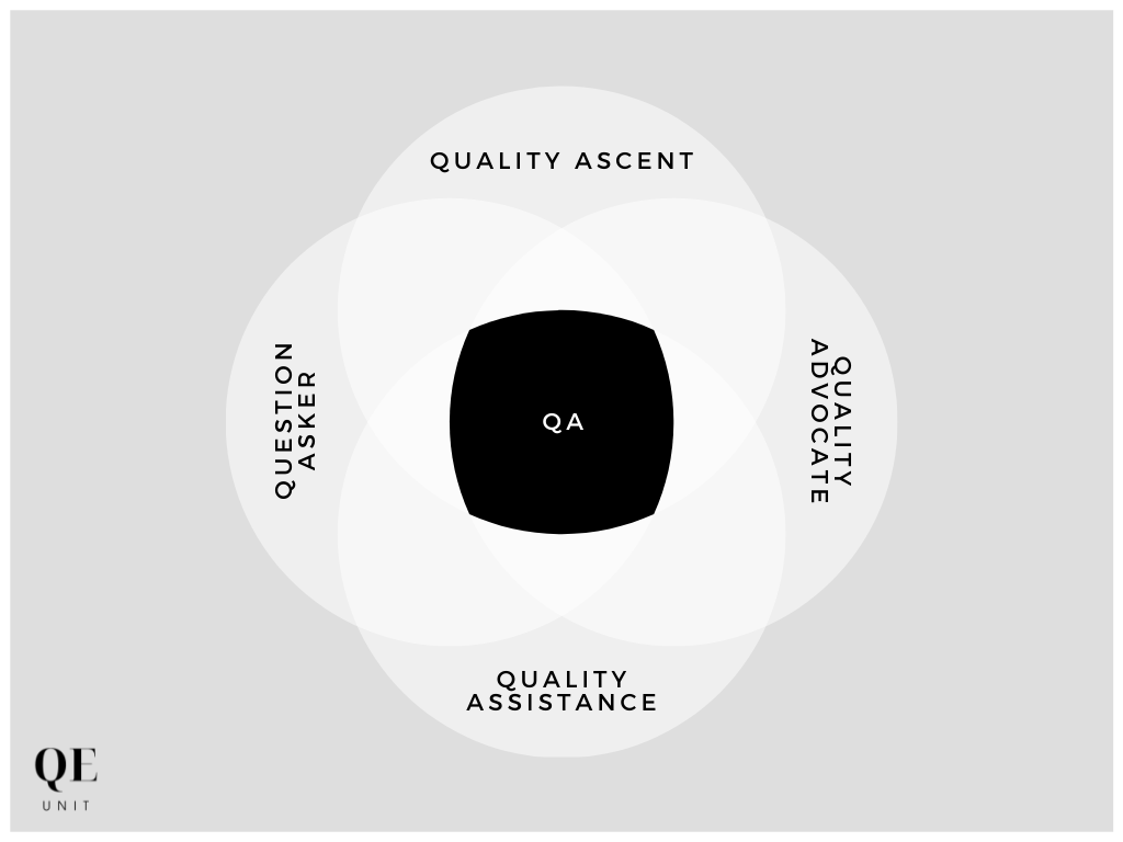 The Most Valuable QA Acronyms You Need To Know