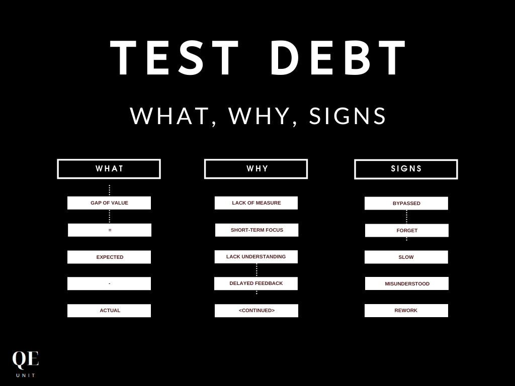 Test Debt Fundamentals: What, Why & Warning Signs